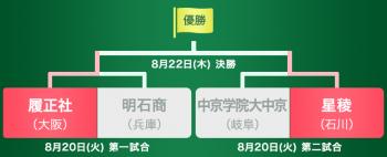Semifinal_ishikawa