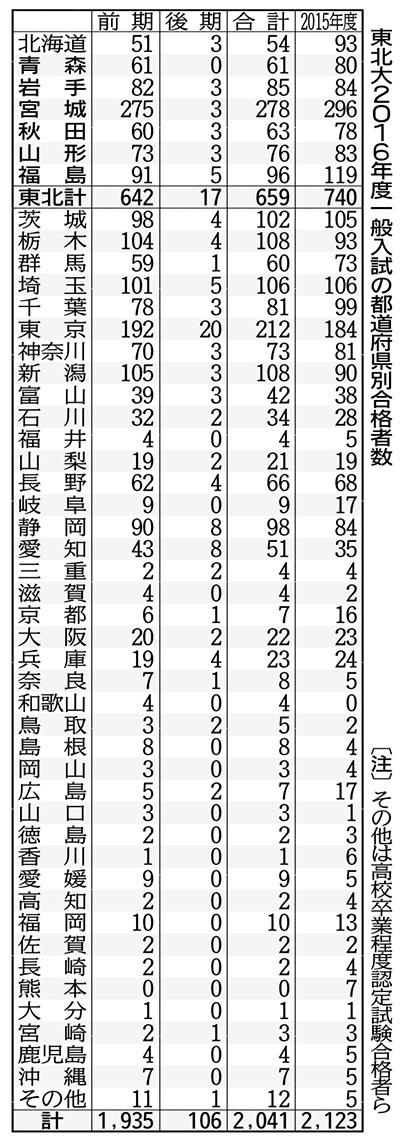 合格者の県別分布