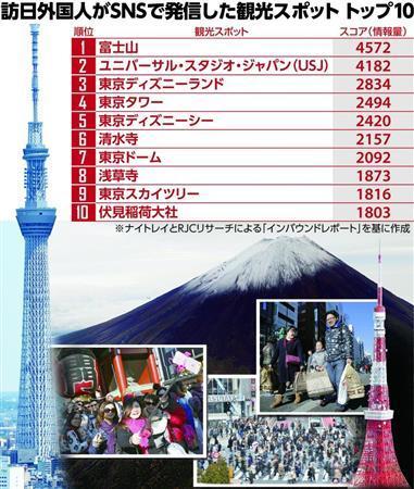 訪日外国人の人気スポット