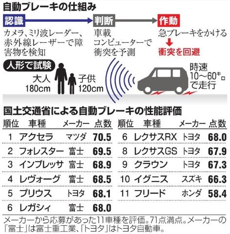 自動ブレーキ評価結果