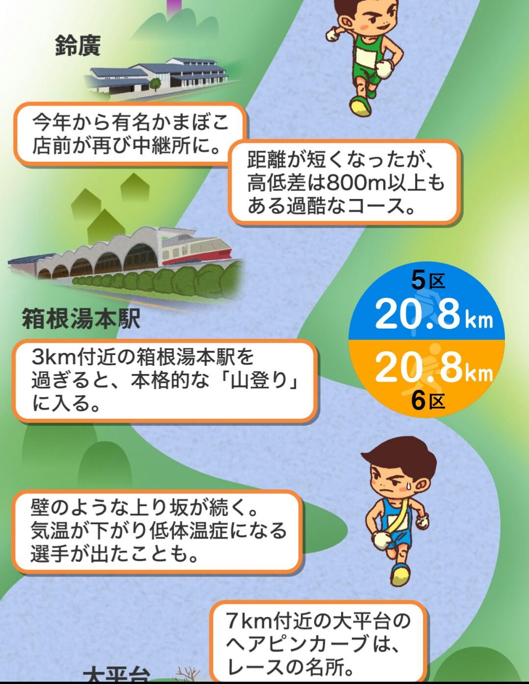 箱根駅伝コース3