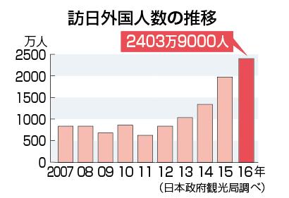 年間訪日客2400万人