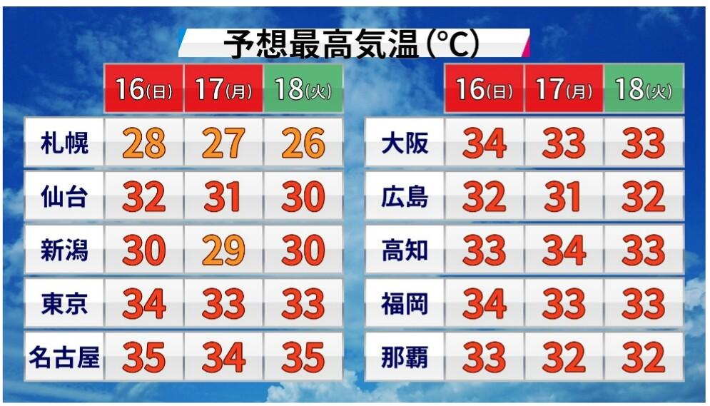 明日からの気温
