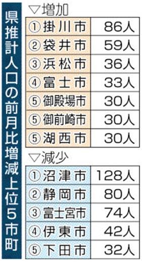 静岡県の人口
