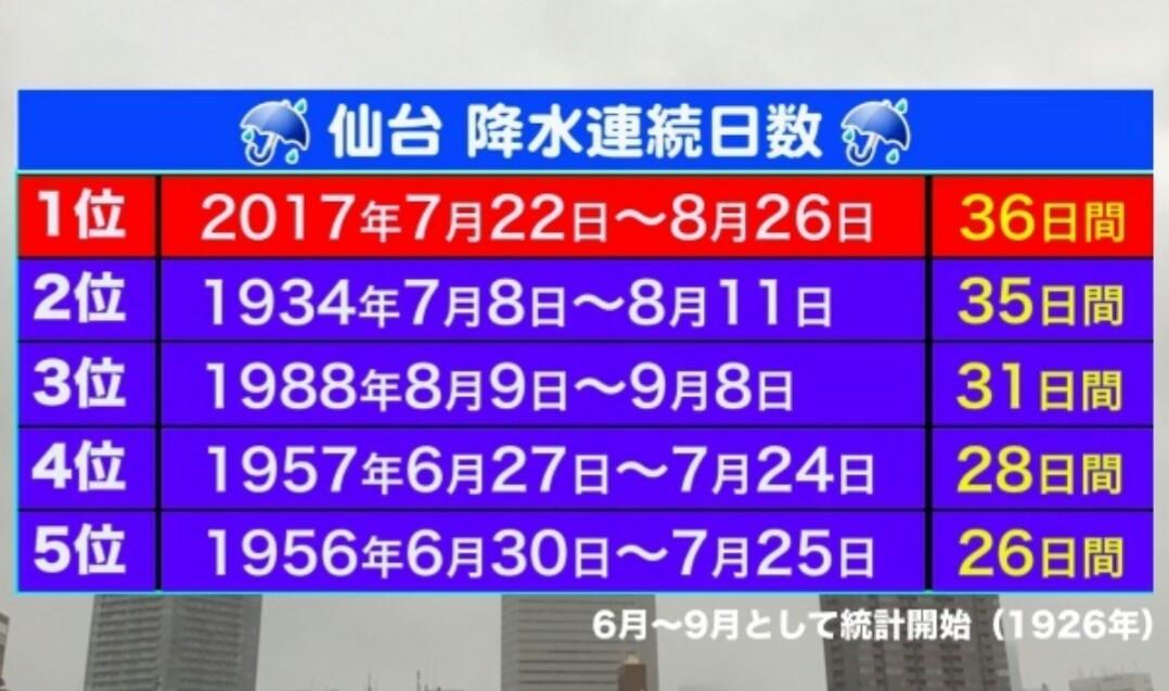 降水連続日数新記録
