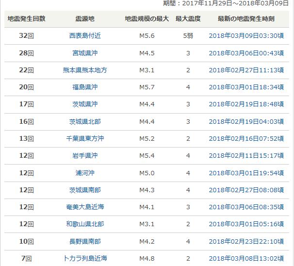 最近の地震発生回数