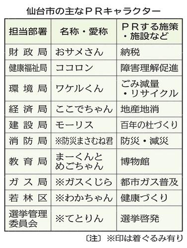 仙台のゆるキャラ