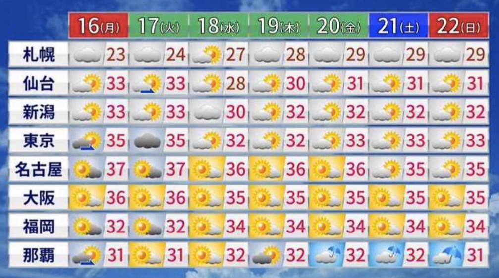 今日も溶けそうな暑さに?