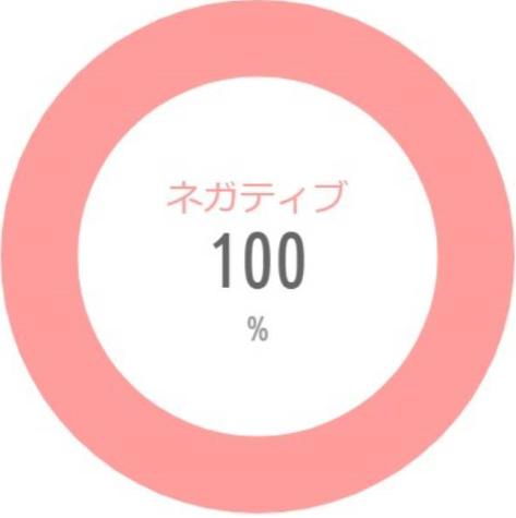 ネガティブ100%