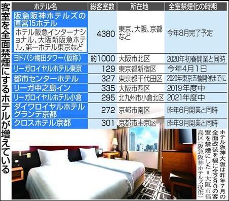 ホテルの全室禁煙化